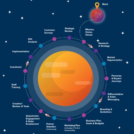 Marketing-journey-graphic